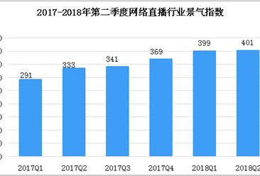 2018年第二季度中国网络直播市场数据分析:景气指数为401 同比增长20.4%(图)