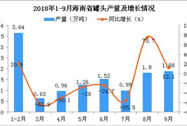 2018年1-9月海南省罐头产量同比下降16.6%