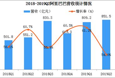 2018阿里Q2财报:蚂蚁金服亏损24.25亿元  营收增幅创新低(图)