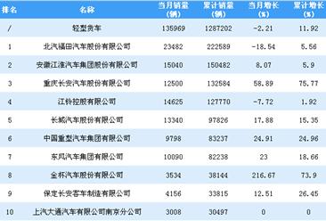 2018年1-9月轻型货车企业销量排行榜TOP30