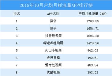 2018年10月移动应用APP户均月消耗流量排行榜TOP20