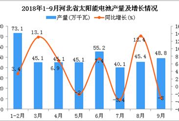 2018年1-9月河北省太阳能电池产量同比增长1.6%