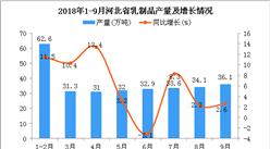 2018年9月河北省乳制品产量持续增长 同比增长2.6%