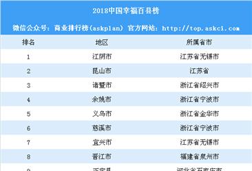2018中國幸福百縣榜:你的家鄉上榜了嗎?(附全榜單)