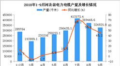 2018年1-9月河北省电力电缆产量同比增长27.7%