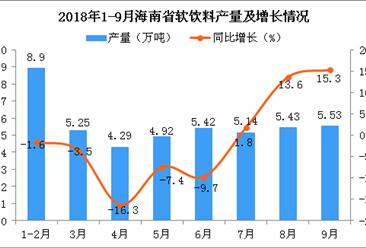 2018年1-9月海南省软饮料产量为44.88万吨 同比下降1.7%