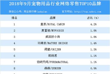 2018年9月宠物用品行业网络零售TOP10品牌排行榜
