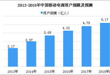 2018年中国移动购物市场数据分析及预测:市场规模有望突破5万亿元(图)
