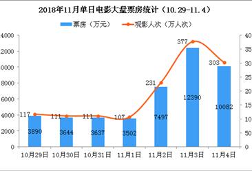 2018年11月电影市场周报:电影市场进入低谷  单周大盘连续三周不足5亿(10.29-11.4)