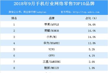 2018年9月手机行业网络零售TOP10品牌排行榜
