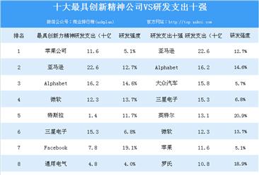 2018年全球创新企业1000强名单公布:中国175家企业上榜