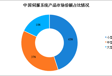 中国伺服系统产品分类及市场份额分析:小型伺服占比为45%(图)