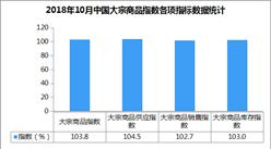 2018年10月中国大宗商品指数103.8%:连续八个月呈现上升态势