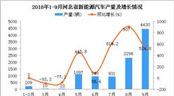 2018年1-9月河北省新能源汽車產量為9936輛,同比增長370.4%