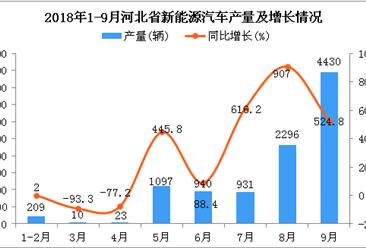 2018年1-9月河北省新能源汽车产量为9936辆,同比增长370.4%