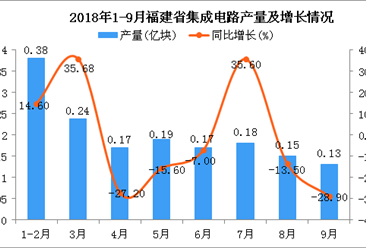2018年1-9月福建省集成电路产量及增长情况分析:同比下降9.4%
