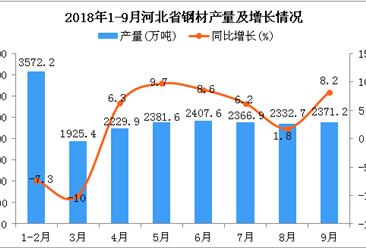 2018年1-9月河北省钢材产量为19587.5万吨 同比增长2.3%