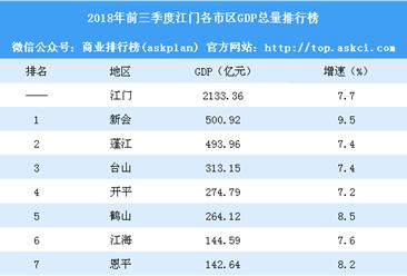 2018年前三季度江门各市区GDP排行榜:新会GDP增速最高(附榜单)