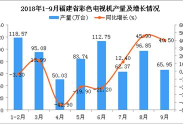 2018年9月福建省彩色电视机产量再次下降:产量为65.95万台
