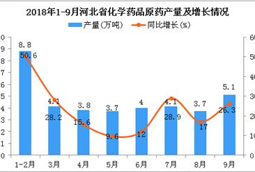 2018年1-9月河北省化学药品原药产量同比增长25.9%
