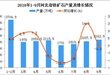 2018年1-9月河北省铁矿石产量及增长情况分析:同比增长2.6%