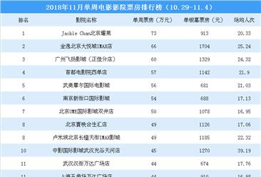 2018年11月单周影院电影票房排行榜(10.29-11.4)