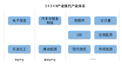 """惠州產業結構分析:構建""""2+2+N""""產業體系 助力粵港澳大灣區能源產業發展(附圖表)"""