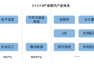 """惠州产业结构分析:构建""""2+2+N""""产业体系 助力粤港澳大湾区能源产业发展(附图表)"""