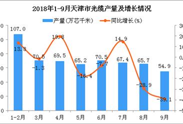 2018年1-9月天津市光缆产量为570.7万芯千米 同比下降0.3%