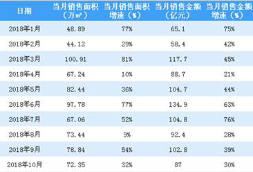 2018年10月富力地产销售简报:累计销售额同比增长45%(附图表)