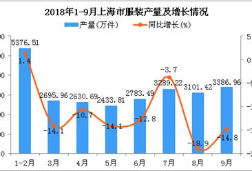 2018年1-9月上海市服装产量同比下降11.9%