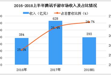 2018年腾讯将完成9款热门移动游戏健康系统接入 中国移动游戏市场发展分析及预测(图)