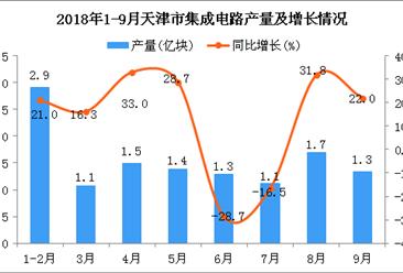 2018年1-9月天津市集成电路产量为12.3亿块 同比下降1.9%