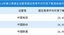 2018年第三季度中国宽带普及状况报告(附图表)