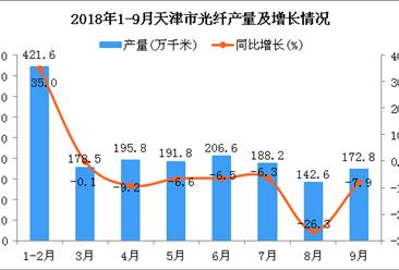 2018年1-9月天津市光纤产量及增长情况分析:同比下降1%