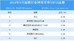 2018年9月面膜行业网络零售TOP10品牌排行榜
