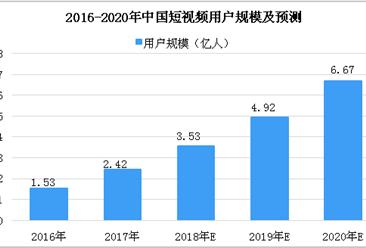 2018年9月中国短视频市场分析:抖音短视频用户数位居榜首(图)
