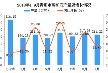 2018年1-9月贵阳市磷矿石产量为1761.99万吨 同比增长15.92%