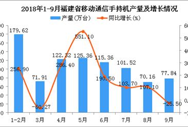 2018年9月福建省手机产量有所回暖:产量为77.84万台