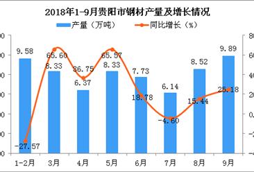 2018年1-9月贵阳市钢材产量为64.91万吨 同比增长10.71%