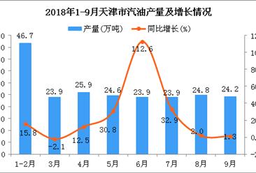 2018年1-9月天津市汽油产量为218万吨 同比增长18.4%