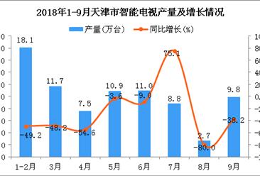 2018年1-9月天津市智能电视产量及增长情况分析