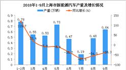2018年1-9月上海市新能源汽車產量為4.37萬輛 同比下降22.4%