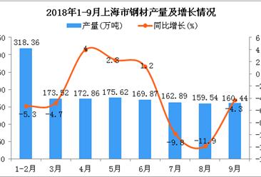 2018年1-9月上海市钢材产量为1493.1万吨 同比下降3.9%
