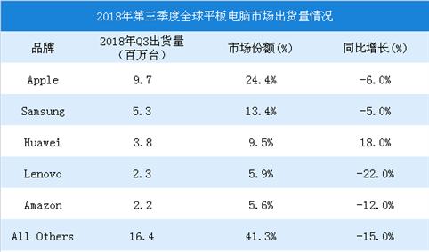 2018年第三季度全球平板电脑出货量数据分析:苹果平板电脑出货量为970万台(图)
