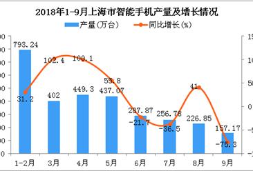 2018年1-9月上海市手机产量及增长情况分析:同比增长4.6%