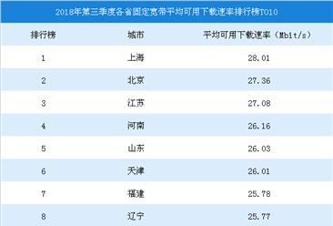 2018年第三季度中国各省固定宽带平均可用下载速率TOP10