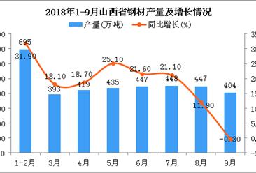 2018年1-9月山西省钢材产量及增长情况分析(附图)