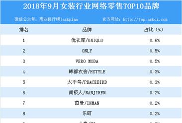 2018年9月女装行业网络零售TOP10品牌排行榜
