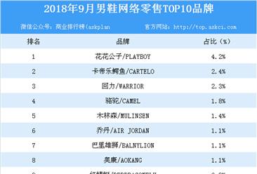 2018年9月男鞋网络零售TOP10品牌排行榜